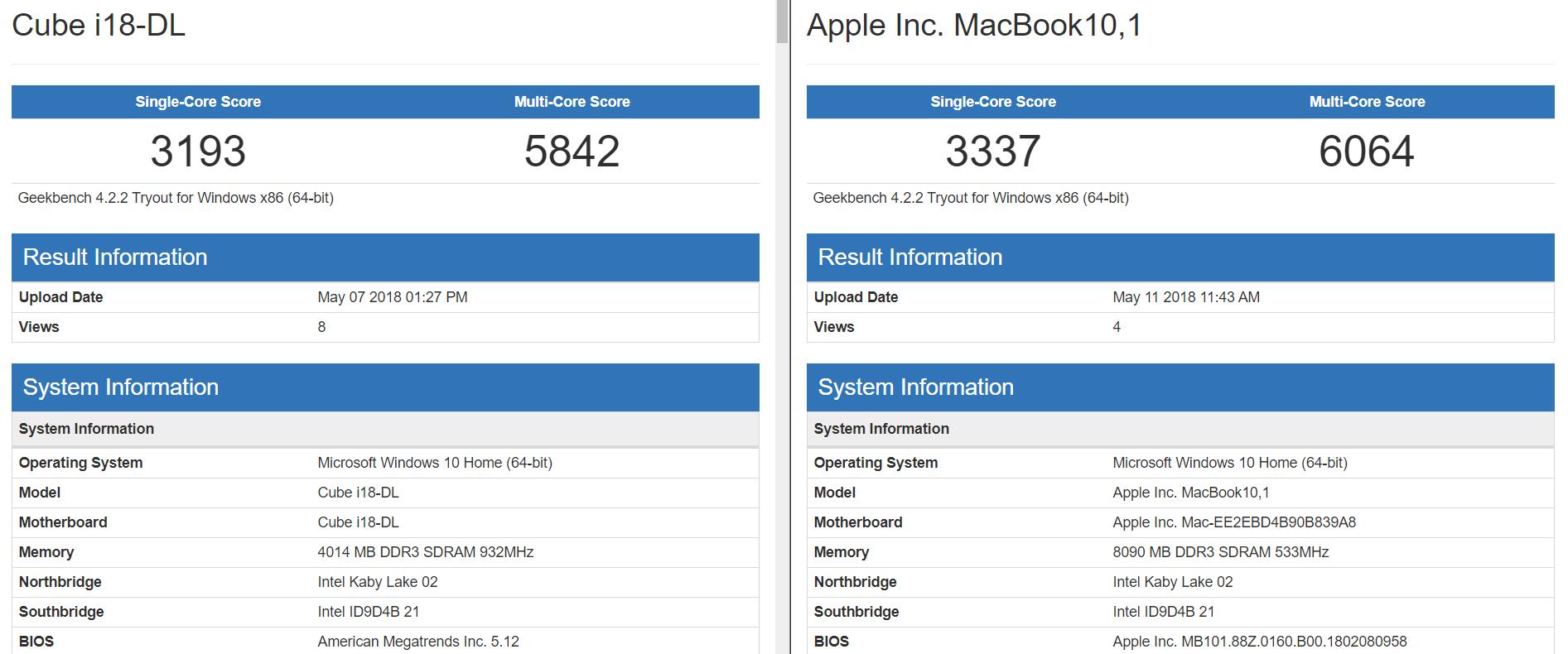 Geekbench macbook12 vs cube mix plus