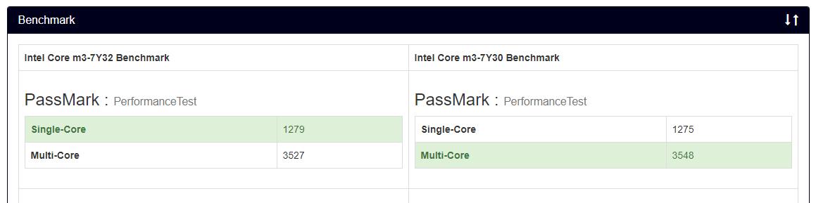 benchmark core m3 7y30 7y32