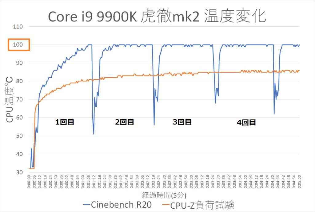 9900K空冷 虎徹の温度変化CPU-ZとCinebench R20